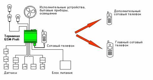 Схема полива, нарисованная